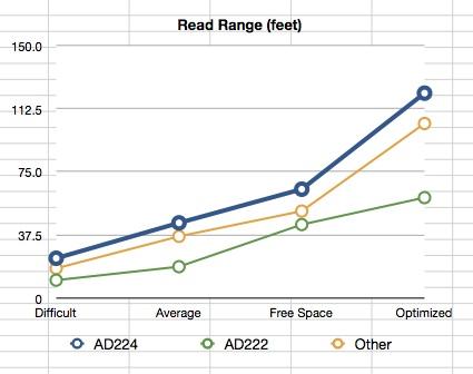 AD224PerformanceGraph